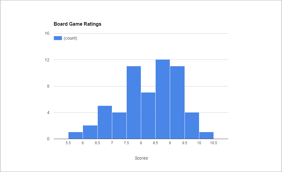 Board Game Ratings.PNG