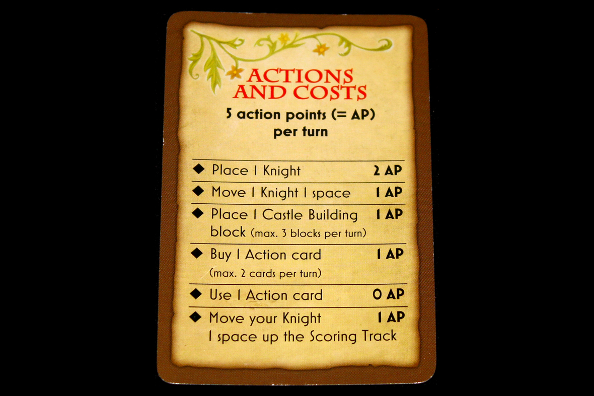 Available Actions